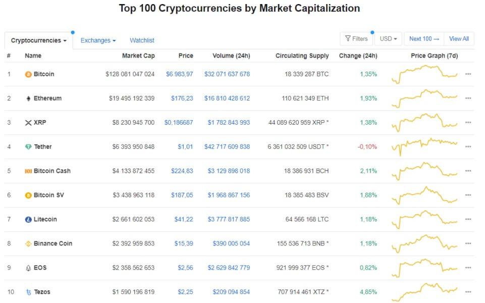 https://coinmarketcap.com/ - площадка для торговли криптовалютами по всему миру