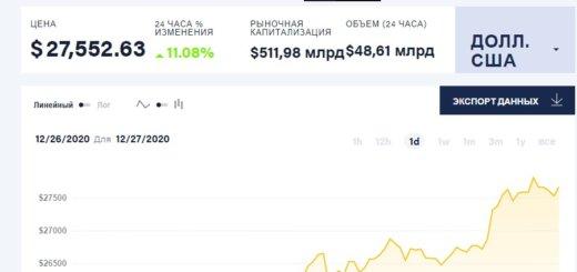 Случилось невероятное - биткоин подорожал до рекордных 27 тысяч долларов