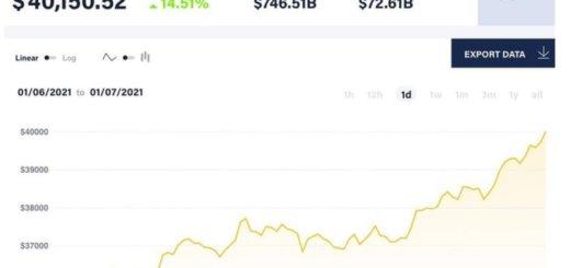 Стоимость биткоина впервые превысила отметку в 40 тысяч долларов. Установлен новый рекорд