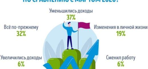 Жители Беларуси рассказали, что у них изменилось за год